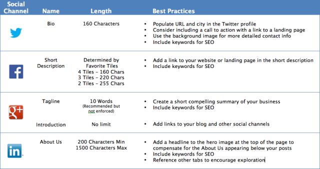 Unbounce Social Media Bio Best Practices Guide